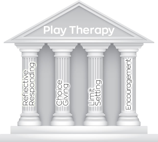 4 pillars of play therapy
